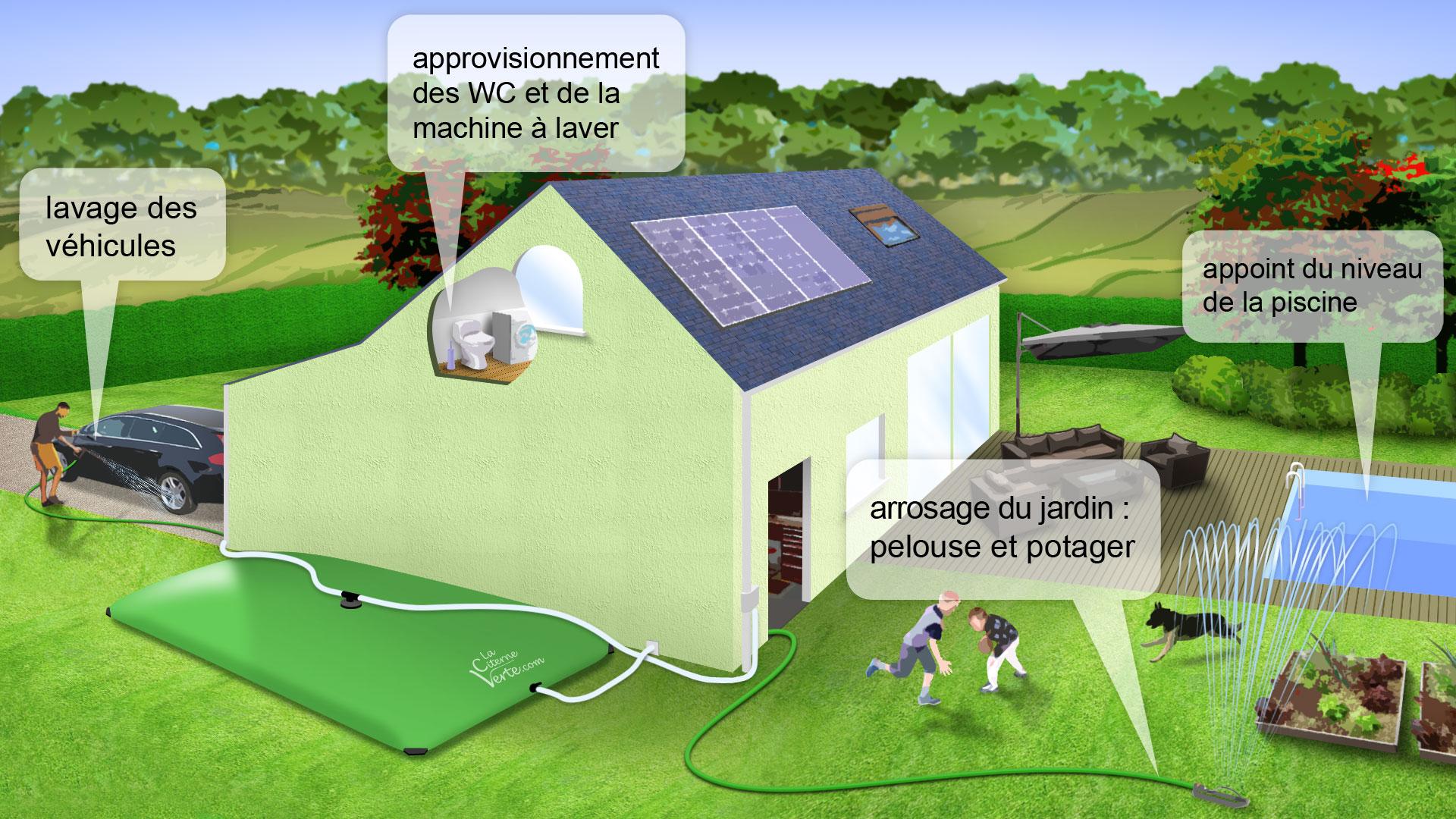 R cup ration d eau de pluie les citernes souples vertes for Consommation machine a laver eau